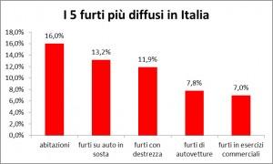 cinque-furti-piu-diffusi-italia
