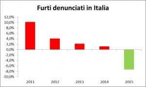 furti-denunciati-italia-2015