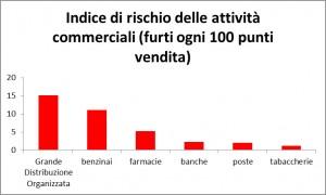 indice-rischi-attivita-commerciali-furti-punti-vendita