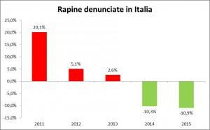 rapine-denunciate-italia-rapporto-intersettoriale-ossif