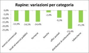 rapine-variazioni-categoria-rapporto-intersettoriale-ossif